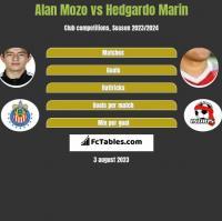 Alan Mozo vs Hedgardo Marin h2h player stats