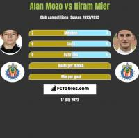 Alan Mozo vs Hiram Mier h2h player stats