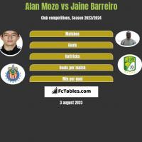 Alan Mozo vs Jaine Barreiro h2h player stats