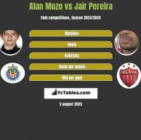 Alan Mozo vs Jair Pereira h2h player stats