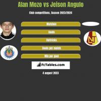 Alan Mozo vs Jeison Angulo h2h player stats
