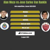 Alan Mozo vs Jose Carlos Van Rankin h2h player stats