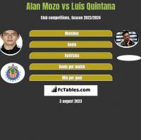 Alan Mozo vs Luis Quintana h2h player stats