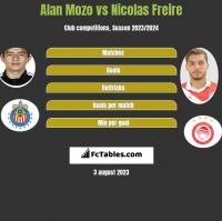 Alan Mozo vs Nicolas Freire h2h player stats