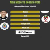 Alan Mozo vs Rosario Cota h2h player stats