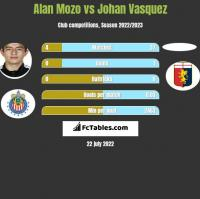 Alan Mozo vs Johan Vasquez h2h player stats
