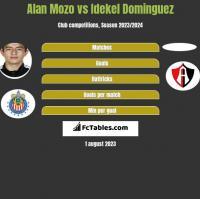 Alan Mozo vs Idekel Dominguez h2h player stats