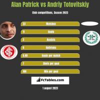 Alan Patrick vs Andriy Totovitskiy h2h player stats