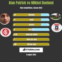 Alan Patrick vs Mikkel Duelund h2h player stats
