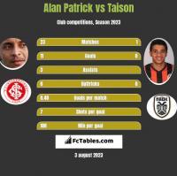 Alan Patrick vs Taison h2h player stats