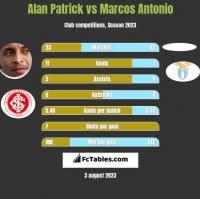 Alan Patrick vs Marcos Antonio h2h player stats