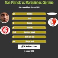 Alan Patrick vs Marquinhos Cipriano h2h player stats