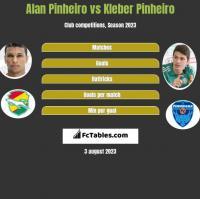 Alan Pinheiro vs Kleber Pinheiro h2h player stats