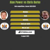 Alan Power vs Chris Burke h2h player stats