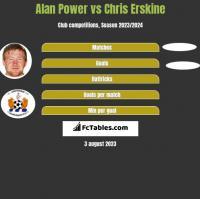 Alan Power vs Chris Erskine h2h player stats
