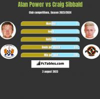 Alan Power vs Craig Sibbald h2h player stats