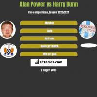 Alan Power vs Harry Bunn h2h player stats