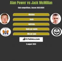 Alan Power vs Jack McMillan h2h player stats