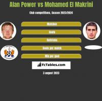 Alan Power vs Mohamed El Makrini h2h player stats