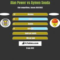 Alan Power vs Aymen Souda h2h player stats