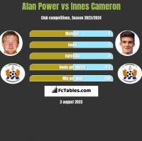 Alan Power vs Innes Cameron h2h player stats