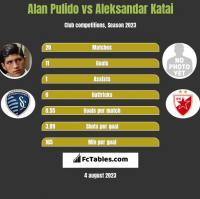 Alan Pulido vs Aleksandar Katai h2h player stats