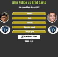 Alan Pulido vs Brad Davis h2h player stats