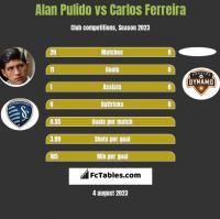 Alan Pulido vs Carlos Ferreira h2h player stats