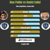 Alan Pulido vs Daniel Salloi h2h player stats