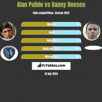Alan Pulido vs Danny Hoesen h2h player stats