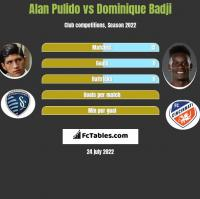 Alan Pulido vs Dominique Badji h2h player stats