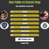 Alan Pulido vs Ernesto Vega h2h player stats