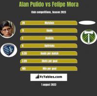Alan Pulido vs Felipe Mora h2h player stats
