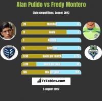 Alan Pulido vs Fredy Montero h2h player stats