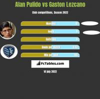 Alan Pulido vs Gaston Lezcano h2h player stats