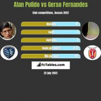 Alan Pulido vs Gerso Fernandes h2h player stats
