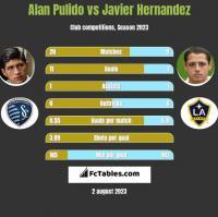 Alan Pulido vs Javier Hernandez h2h player stats