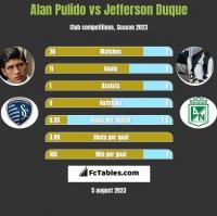 Alan Pulido vs Jefferson Duque h2h player stats