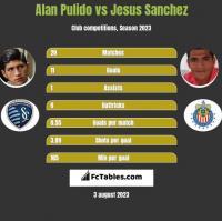Alan Pulido vs Jesus Sanchez h2h player stats