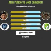 Alan Pulido vs Joel Campbell h2h player stats
