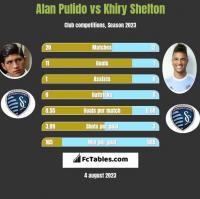 Alan Pulido vs Khiry Shelton h2h player stats