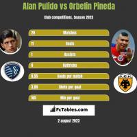 Alan Pulido vs Orbelin Pineda h2h player stats