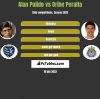 Alan Pulido vs Oribe Peralta h2h player stats
