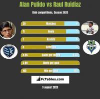 Alan Pulido vs Raul Ruidiaz h2h player stats