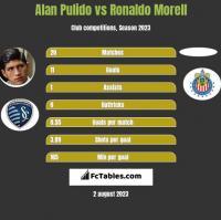 Alan Pulido vs Ronaldo Morell h2h player stats