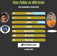 Alan Pulido vs Will Bruin h2h player stats