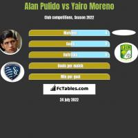 Alan Pulido vs Yairo Moreno h2h player stats