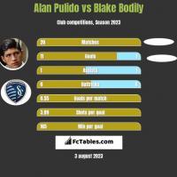 Alan Pulido vs Blake Bodily h2h player stats