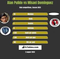 Alan Pulido vs Misael Dominguez h2h player stats