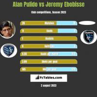 Alan Pulido vs Jeremy Ebobisse h2h player stats